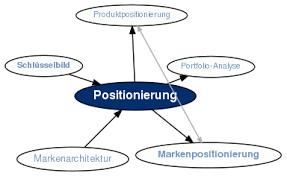 Positionierung durch Fokussierung